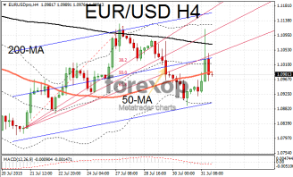 EUR/USD experiencing high intraday volatility