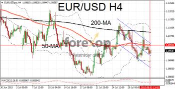 EUR/USD range bound