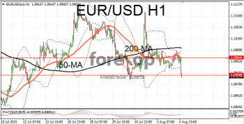 EUR/USD remains beneath key resistance levels