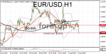 EUR/USD remains beneath key resistance levels