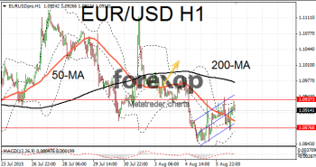 EUR/USD range bound ahead of jobs data