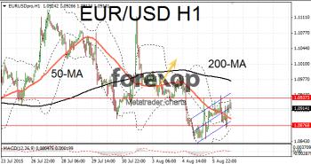 EUR/USD range bound ahead of jobs data