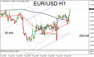 EUR/USD rises