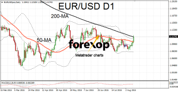 EUR/USD benefits from dollar slump