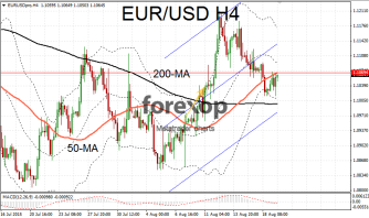 EUR/USD consolidates ahead of FOMC release