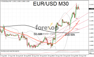 EUR/USD bullish after FOMC release