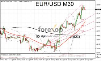 EUR/USD bullish after FOMC release