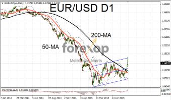 EUR/USD breaks bearish trend