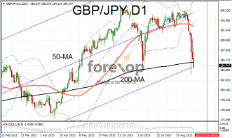 GBP/JPY suffers deep correction