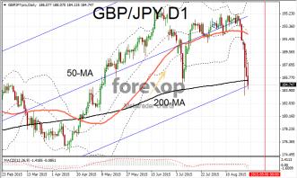 GBP/JPY suffers deep correction