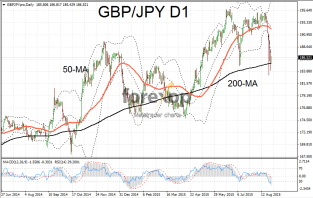 GBP/JPY settles at support line