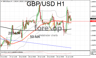 GBP/USD in upward range
