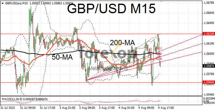 GBP/USD trades sideways