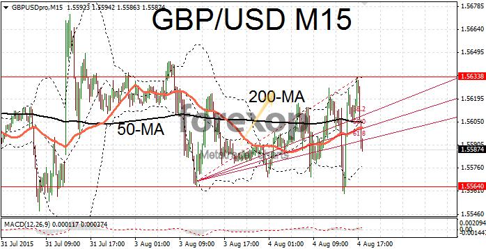GBP/USD trades sideways