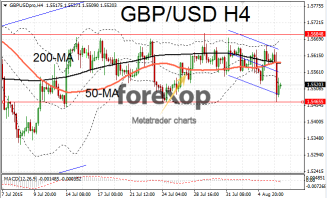 GBP/USD falls on BOE statement
