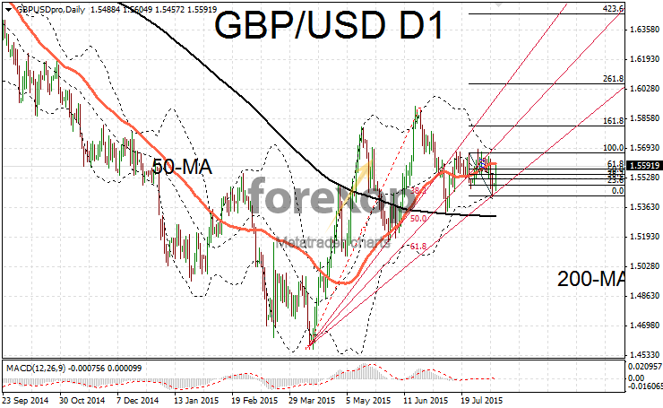 GBP/USD rebounds strongly