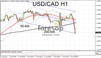 USD/CAD falls on China stimulus hopes