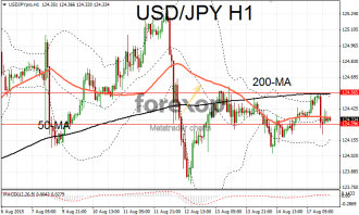 USD/JPY loses momentum