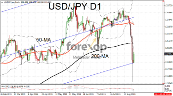 USD/JPY rebounds after six falling days