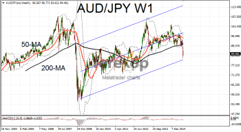 AUD at multiyear lows