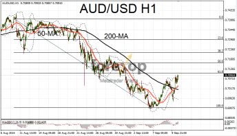 AUD/USD - jumps higher on jobs data