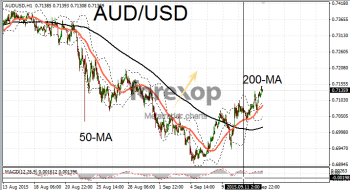 AUD/USD - minor rally