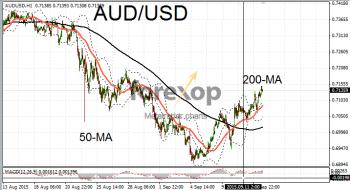 AUD/USD - minor rally