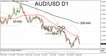 AUD/USD extends long term downwards trend
