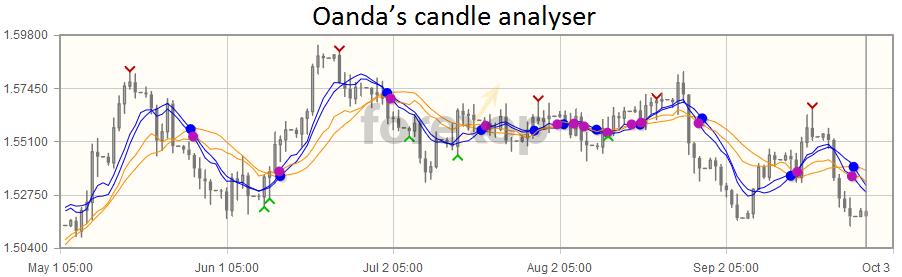 Candle analyzer tool