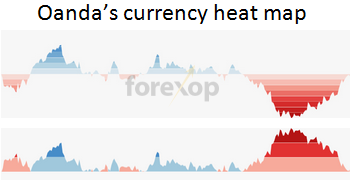Currency heatmaps and horizon graphs