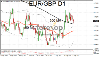 EUR/GBP - UK pound moves higher