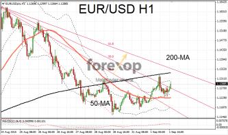 EUR/USD testing upper resistance