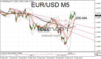 EUR/USD bounces on weak US inflation
