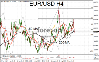 EUR/USD weaker on growth outlook