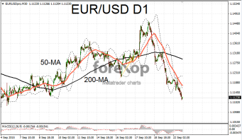 EUR/USD slumps on risk concerns