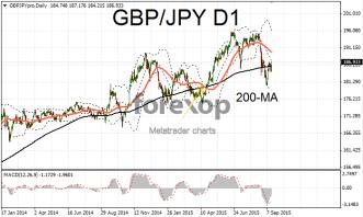 GBP/JPY rallies to one week high