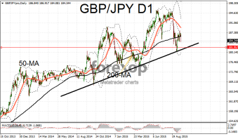 GBP/JPY moves to lower support area