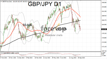 GBP/JPY with tests bottom of range