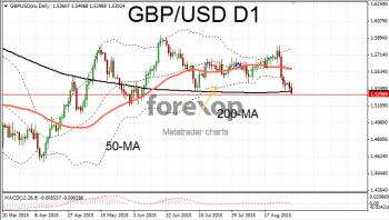 GBP/USD extends bearish trend