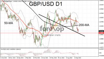 GBP/USD makes bearish downside break