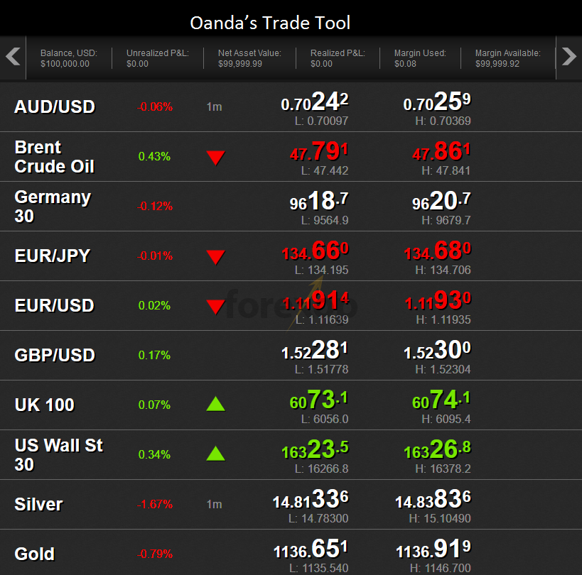 Oanda's trade tool: FXTrade Web