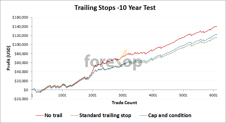 Trailing stops 10-year tests with trend follower