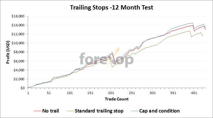 Trailing stops 12-month tests with trend follower