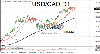 USD/CAD long range