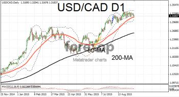 USD/CAD long range