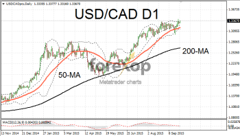 USD/CAD extends strong upwards trend