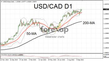 USD/CAD extends strong upwards trend