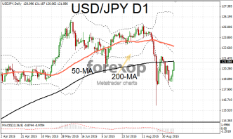 USD/JPY rally pushes higher