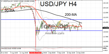 USD/JPY still range bound
