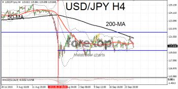 USD/JPY still range bound